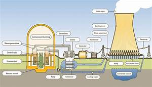 Diagrams And Photos With Information About Nuclear Power