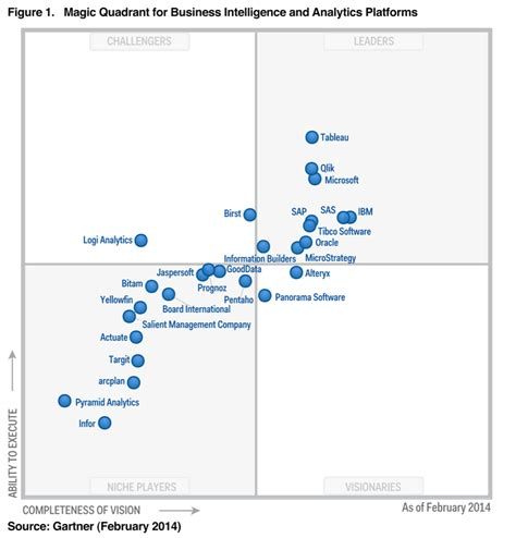"""Gartner's 2014 """"magic Quadrant For Business Intelligence. Duke University Nursing School. Architectural Degree Courses. Education Grants For Low Income Families. Fire Science University Increase Testicle Size. How Can I Get A Car Title Pa Registered Nurse. Safeguard Home Security New Window Replacement. Female Hair Replacement Is Cheapoair Reliable. Micro Hdmi Vs Mini Hdmi Michigan Owi Penalties"""