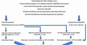Uk Trauma Protocol Manual  Pancreatic Pseudocyst  Necrosis