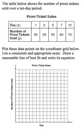 scatterplots lines   fit  predictions