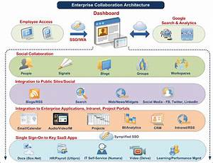 Enterprise Collaboration Strategy