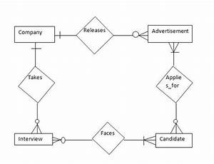 Database - Enforce A Particular Condition In Er Diagram