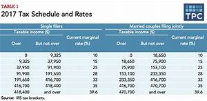 How Federal Income Tax Rates Work | Full Report | Tax ...