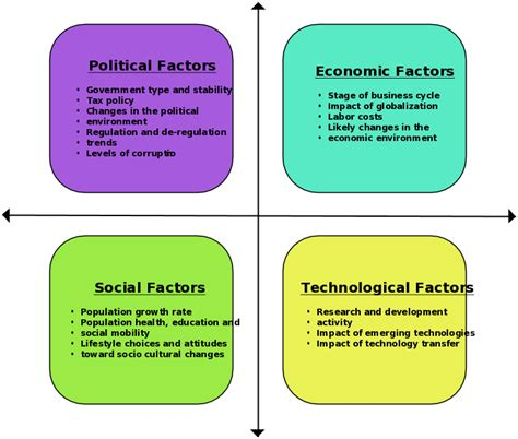 In some swot analyses, there may be some overlap between your opportunities and threats. Pest analysis of business environment - ABOUT NIGERIANS