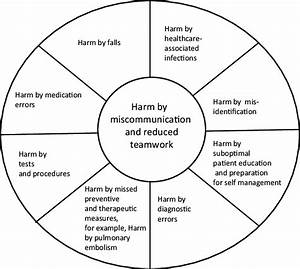Patient Safety Intersession Conceptual Model