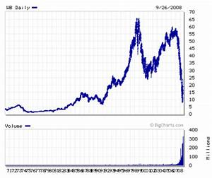 acwaputluo: stock market crashes