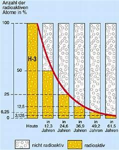 Halbwertszeit Cäsium 137 Berechnen : quantifizierung der wechselwirkung ionisierender strahlung ~ Themetempest.com Abrechnung