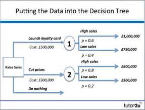 Business Decision Tree Examples
