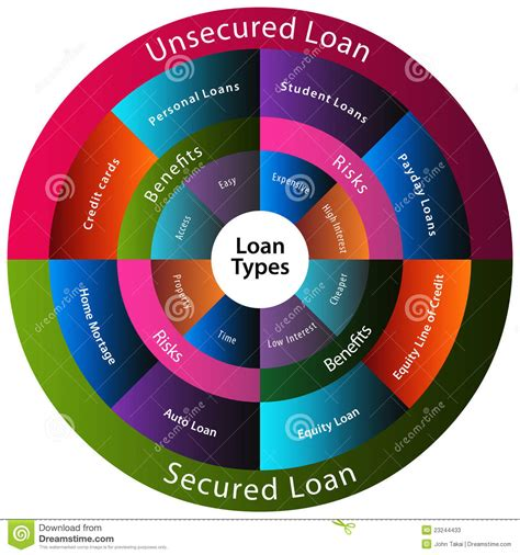 Loan Types Chart Stock Vector. Image Of Home, Benefits