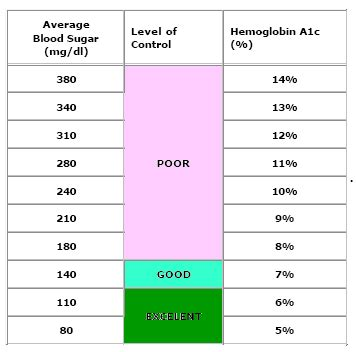 blood test hb normal range a1c chart a1c chart
