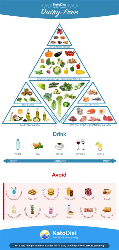guide  dairy  keto diet   follow   carb