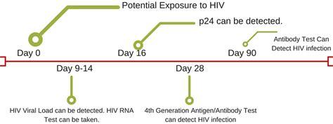 HIV RNA Test: HIV Early Detection Test - HIV Testing