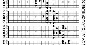 Major Blues Scale Guitar Fretboard Patterns