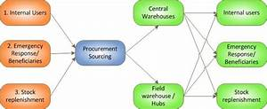 Procurement - Logistics Operational Guide  Log