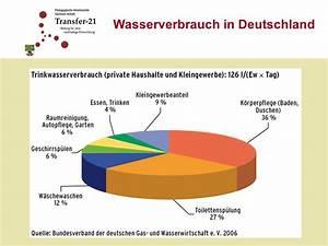 Wasserverbrauch Deutschland 2016 : virtuelles wasser holger m hlbach ppt video online herunterladen ~ Frokenaadalensverden.com Haus und Dekorationen