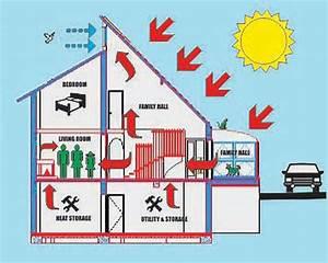 ACTIVE SOLAR HOUSE PLANS | Find house plans
