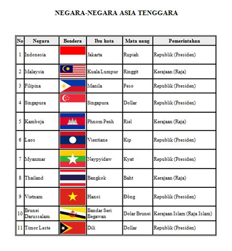 negara negara asia tenggara negara bendera ibu kota