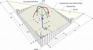 Linear Soil Pressure Distribution On A Rigid Rectangular