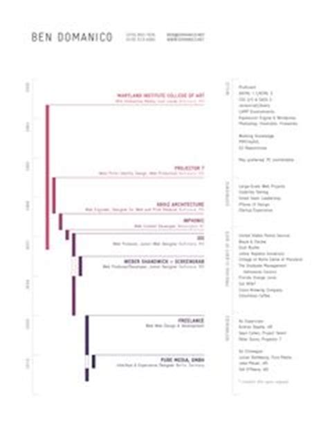 Resume Timeline Website by 1000 Images About Timelines On Timeline Resume And Infographic