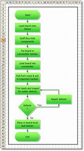 How To Convert A Flowchart Into A Process Map