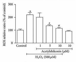 Acetylshikonin Attenuated H2o2