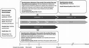 Evaluation Of The Methods And Management Of Acute Coronary