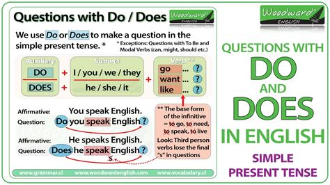 Do And Does In English  Simple Present Tense Questions Youtube