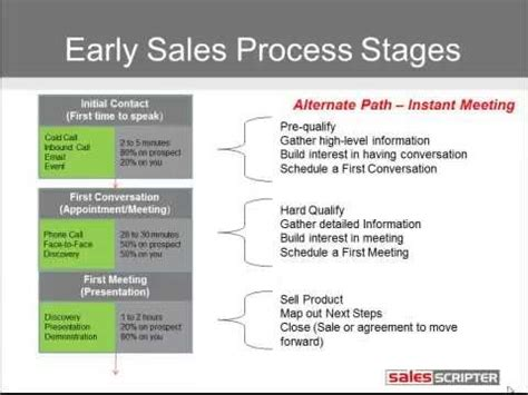 map   manage  sales process youtube