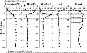 Depth Profile Of Parameters  Temperature  Dissolved Oxygen  O 2