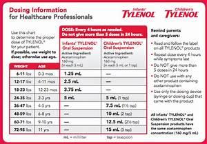 Children S Tylenol Dosage By Weight Chart Calculate Tylenol Dosage By Weight Blog Dandk