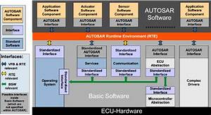 Autosar Ecu Architecture Diagram  Aut11b