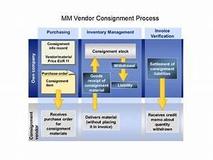 Sap Quality Management Training Pdf