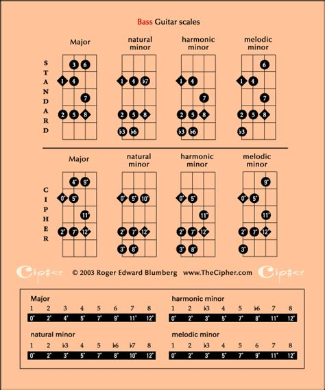 4 string bass guitar scales pdf download
