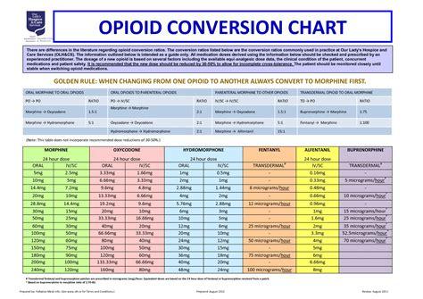 opiate comparison chart world  printable  chart