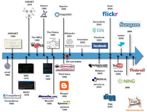 The history of social media timeline