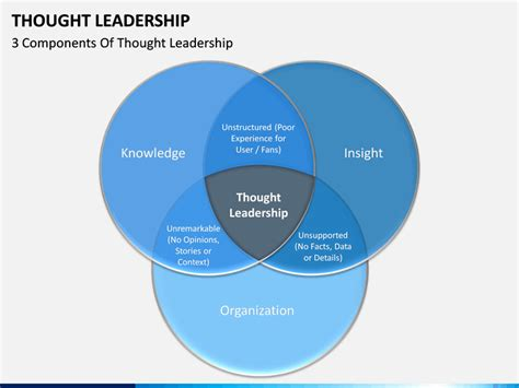 thought leadership powerpoint template sketchbubble