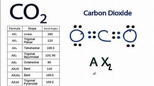 CO2 Molecular Geometry and Bond Angles (Carbon Dioxide ...