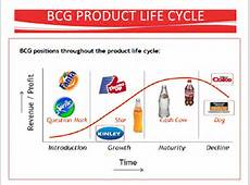 product lifecycle of pepsi View notes - product life cycle of pepsi from ba 311 at portland product life cycle of pepsi: 1 pre-launch-the 1890s the formula was designed to aid digestion and name pepsi-cola and bought.