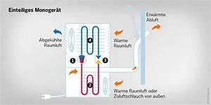 Mobile Klimaanlage Test 2015 : mobile klimager te so k hlen sie r ume flexibel ~ Watch28wear.com Haus und Dekorationen