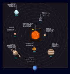Symbols of Planets in Solar System