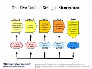 Strategic Management Business Diagram