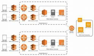 Mobile Cloud Architecture Diagram
