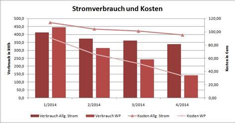 Knx Kosten Rechner by Stromheizung Kosten Elektroheizung Kosten Preise