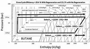Pressure U2013enthalpy Diagram For A Butane