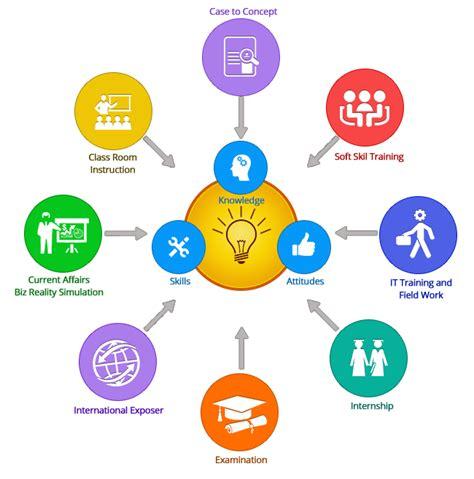 corporate training leadership management development
