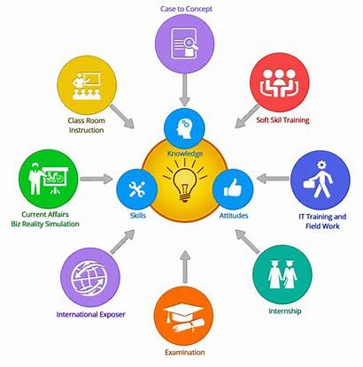 Training Corporate Case Study Approach Core Learning