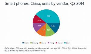 Xiaomi ships the most smartphones in China, Q2 2014
