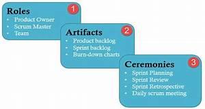 Scrum Testing Beginners Tutorial  Roles  Artifacts  Ceremonies