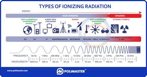 Types Of Ionizing Radiation|polimaster