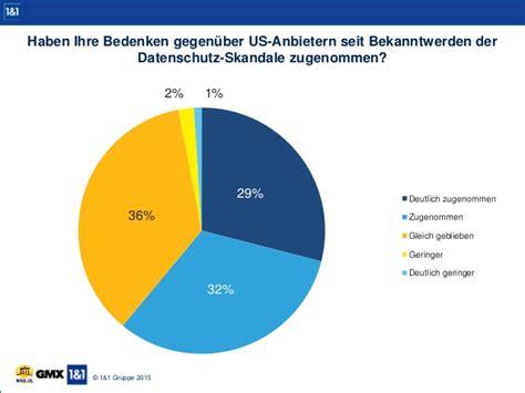 Deutsche Bevorzugen Gmx Und Web.de